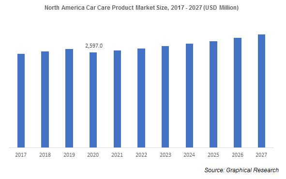 North America Car Care Product Market