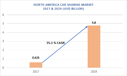 North America car sharing market
