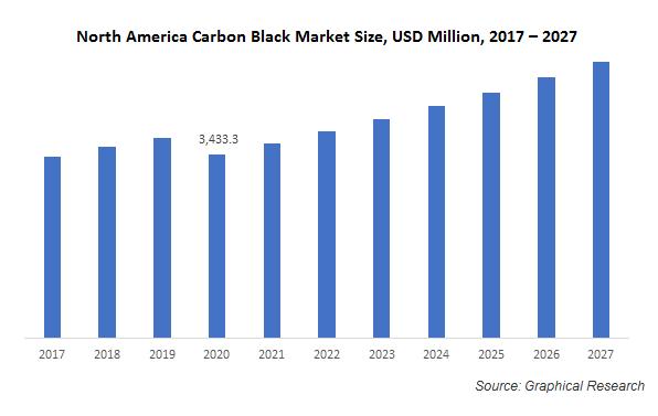 North America Carbon Black Market