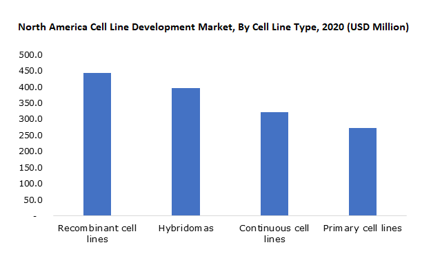 North America Cell Line Development Market, By Cell Line Type