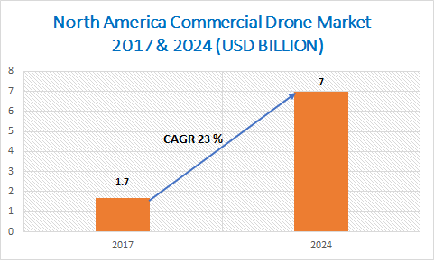 North America Commercial Drone Market