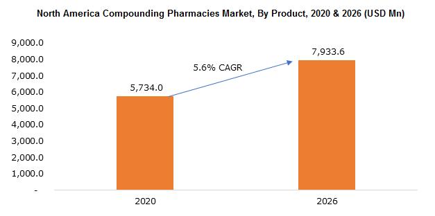 North America Compounding Pharmacies Market