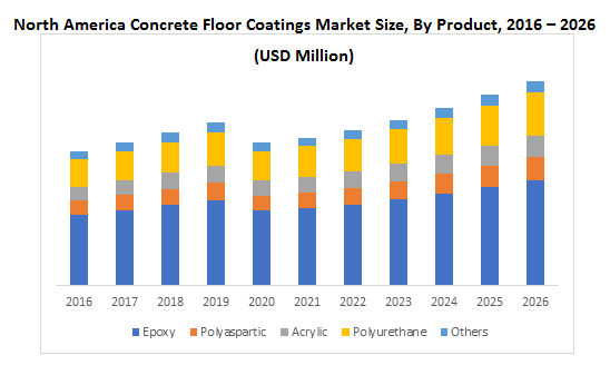 North America Concrete Floor Coatings Market By Product