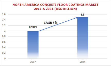 North America Concrete Floor Coatings Market Size By Product, Application, Industry Analysis Report, Regional Outlook, Growth Potential, Price Trends, Competitive Market Share & Forecast, 2018 – 2024
