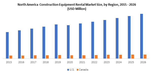 North America Construction Equipment Rental Market