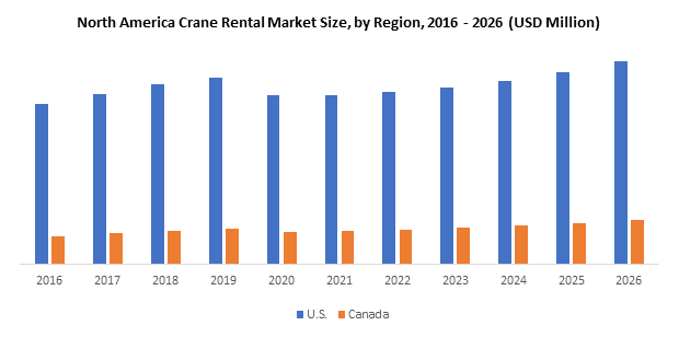 North America Crane Rental Market
