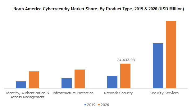 North America Cybersecurity Market