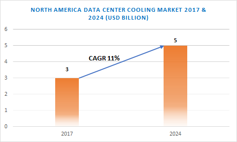 The North America data center cooling market