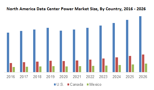 North America Data Center Power Market