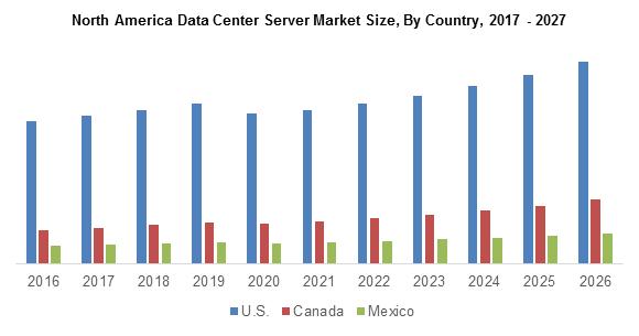 North America Data Center Server Market