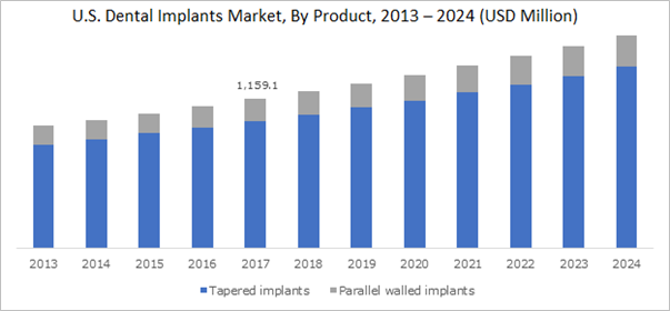 U.S. Dental Implants Market, By Product, 2013 – 2024 (USD Million)