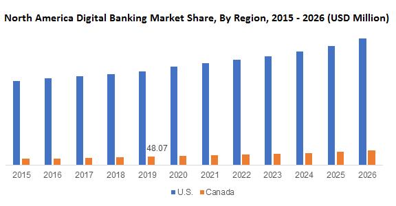 North America Digital Banking Market
