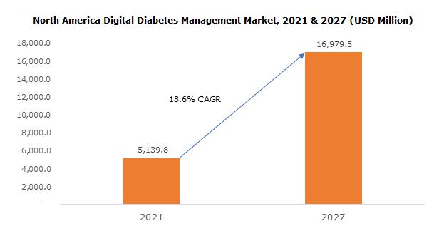 North America Digital Diabetes Management Market
