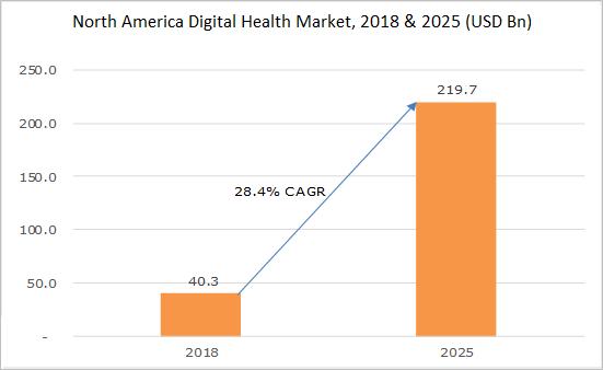 North America Digital Health Market, 2018 & 2025 (USD Bn)