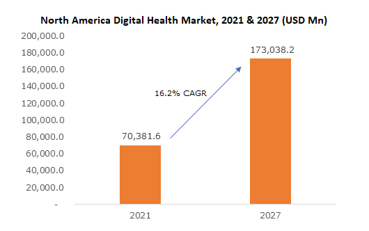 North America Digital Health Market