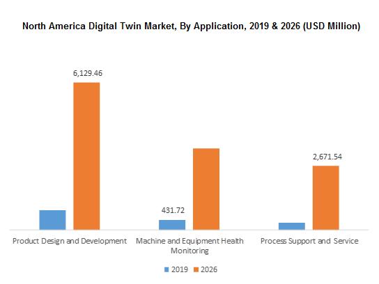 North America Digital Twin Market