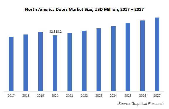 North America Doors Market
