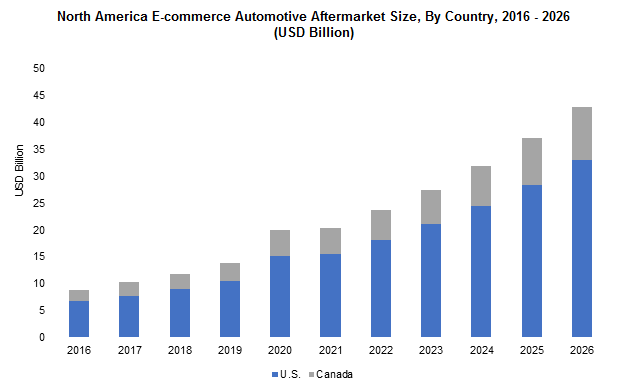 North America E-commerce Automotive Aftermarket