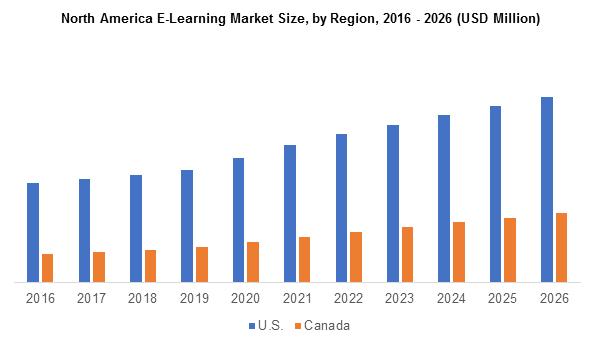 North America E-Learning Market