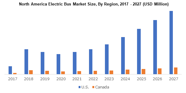 North America Electric Bus Market Size, By Region