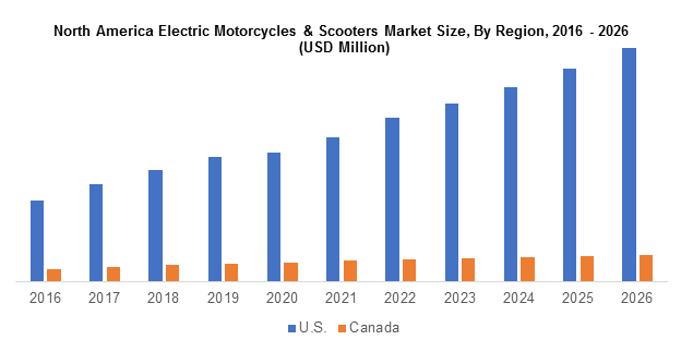 North America Electric Motorcycles & Scooters Market