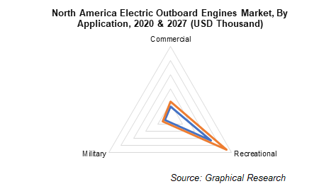 North America Electric Outboard Engines Market, By Application