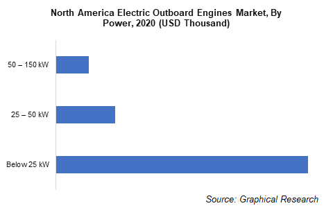 North America Electric Outboard Engines Market, By Power