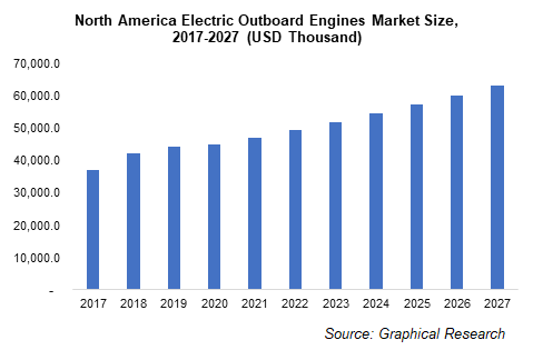 North America Electric Outboard Engines Market Size