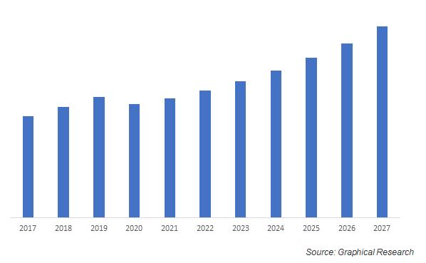 North America Electric Zero-Turn Mower Market Size, USD Million, 2017 – 2027
