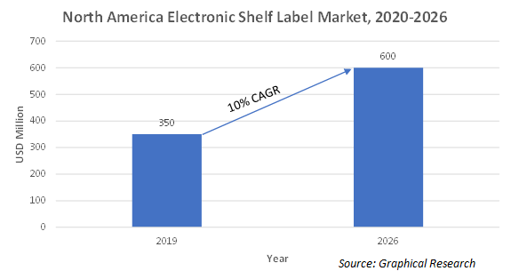 North America electronic shelf label market