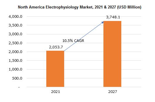 North America Electrophysiology Market