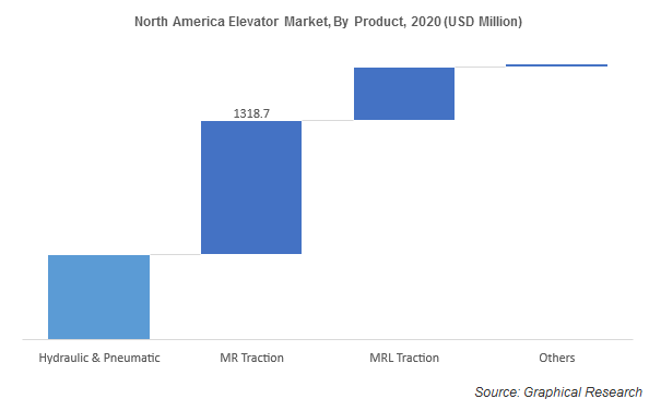 North America Elevator Market