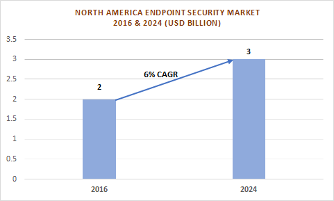 North America Endpoint Security Market