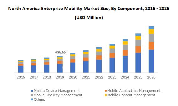 North America Enterprise Mobility Market