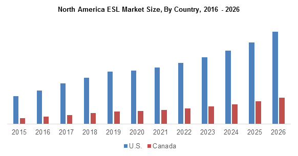 North America ESL Market