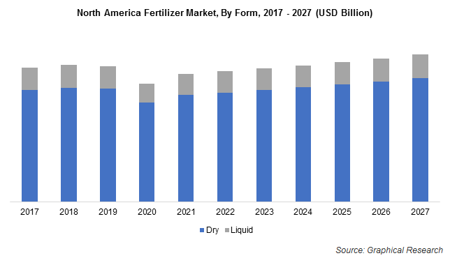 North America Fertilizer Market, By Form