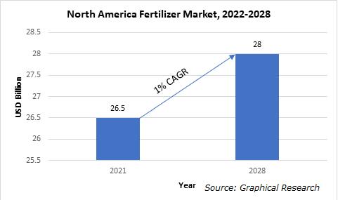 North America Fertilizer Market