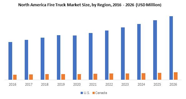 North America Fire Truck Market