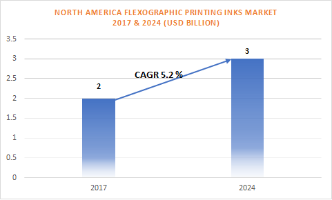 North America Flexographic Printing Inks Market Share Report 2024