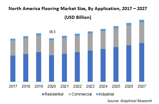 North America Flooring Market Size, By Application