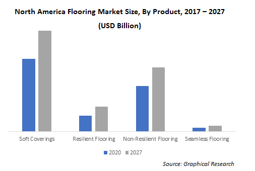 North America Flooring Market Size, By Product