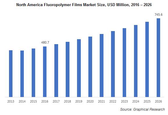 North America Fluoropolymer Films Market