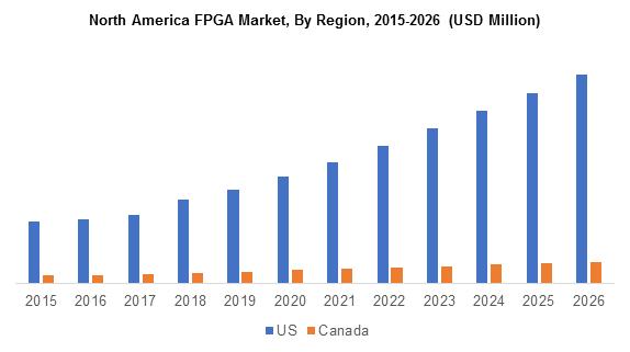 North America FPGA Market