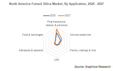 North America Fumed Silica Market, By Application