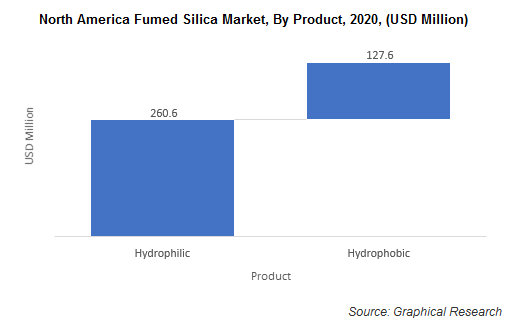 North America Fumed Silica Market, By Product
