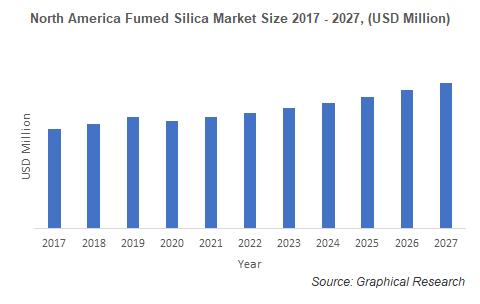North America Fumed Silica Market