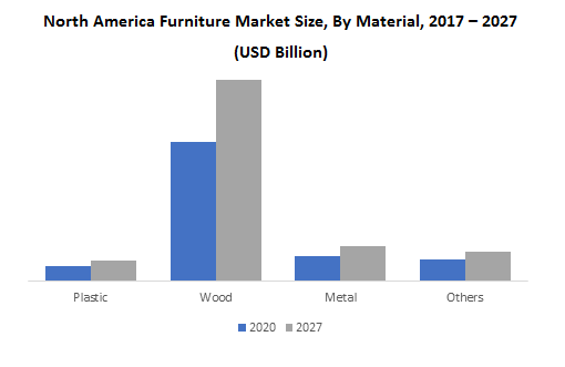 North America Furniture Market