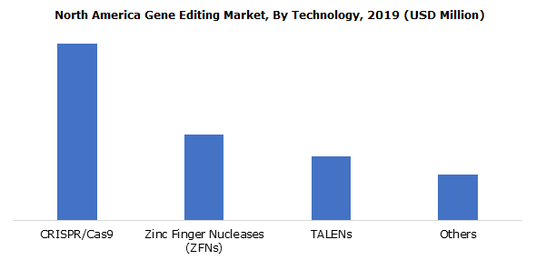 North America Gene Editing Market By Technology