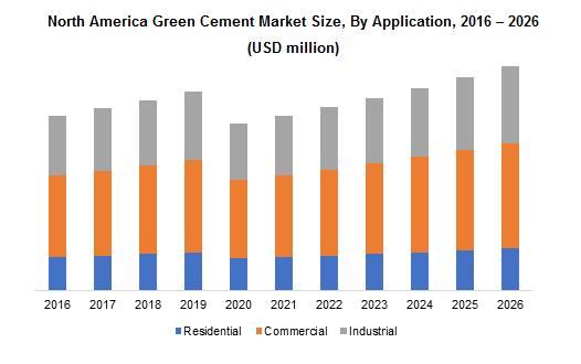 North America Green Cement Market