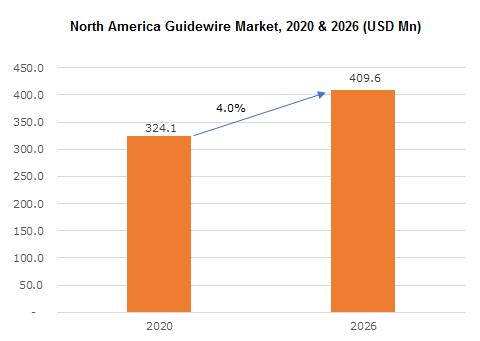 North America Guidewire Market